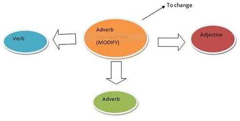 IELTS| Adverb and Adjectives: The difference, Use and examples of each of them